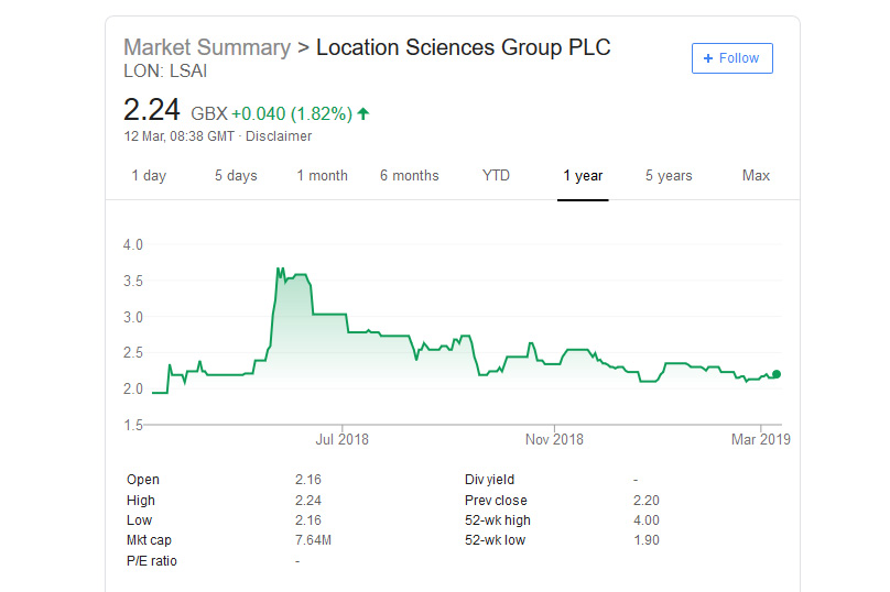 Location Sciences Group Stock