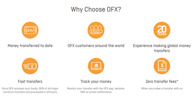 Ofx Review 2020 Money Transfer Service
