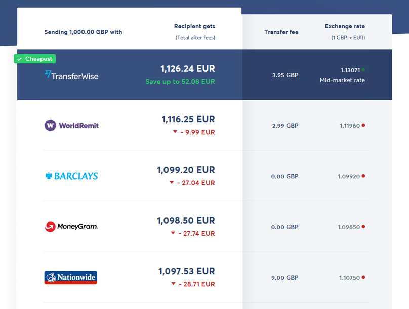 Transferwise Rates Compared