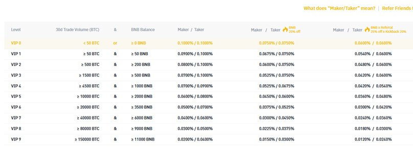 Binance Trading Fees
