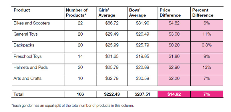 On average, children's toys and accessories cost girls 7 percent more than boys.