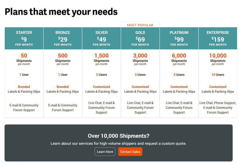 ShipStation Pricing Plans