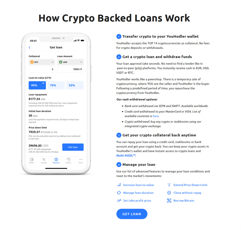 How Crypto Backed Loans Work